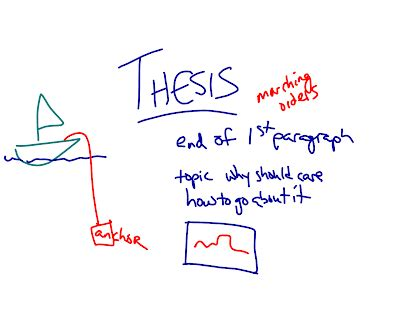 Thesis Statement: Example Formula of How to Write a Thesis